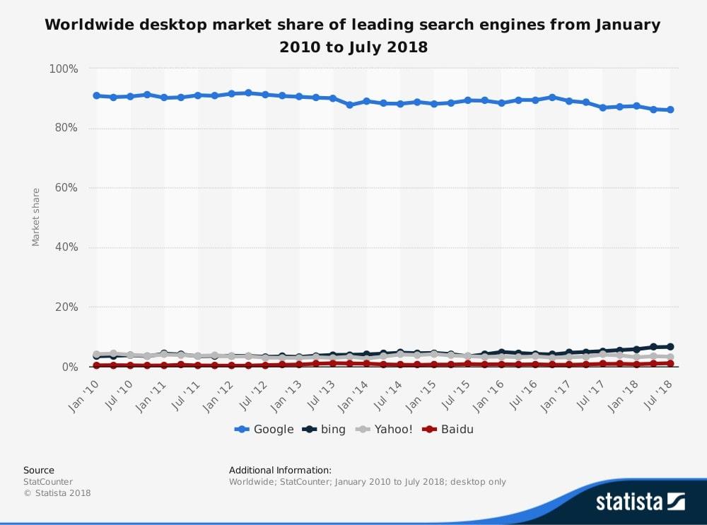 SEO para iniciantes: gráfico de mercado de buscadores