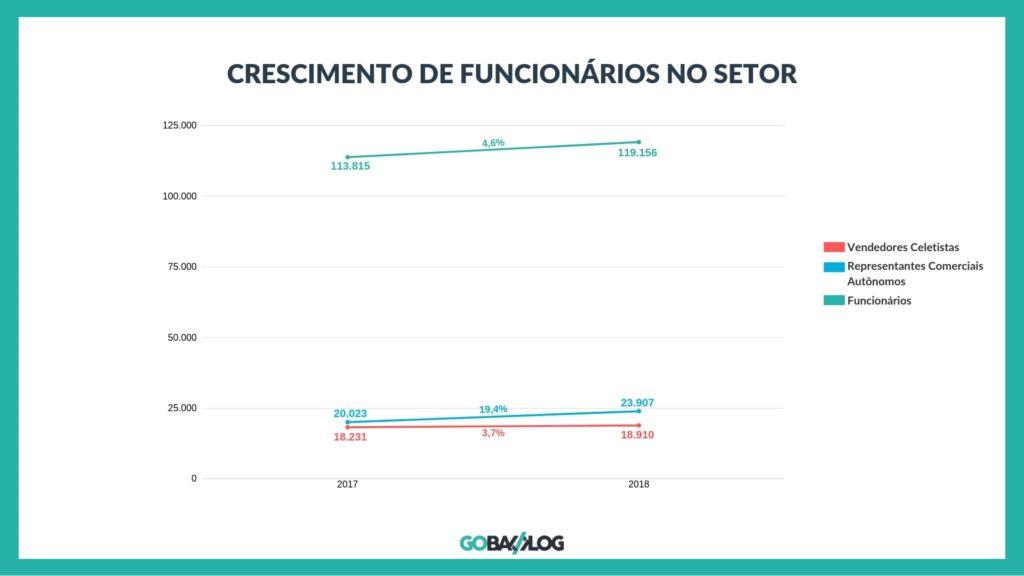 Aumento de funcionários no setor Grafico