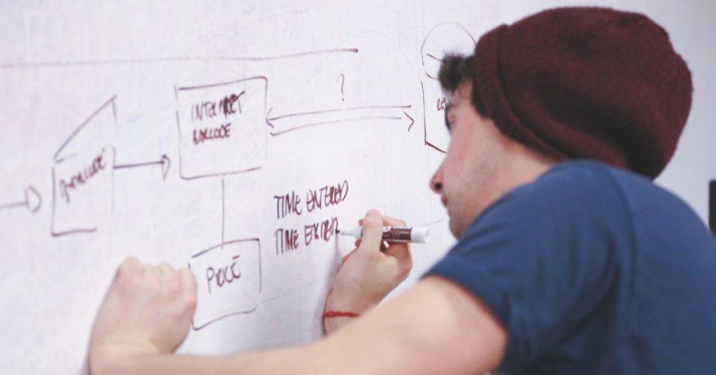 Scamper Um método para potencializar os seus resultados O que é Scamper