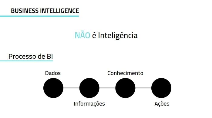 As Diferenças entre as Inteligências Business Intelligence