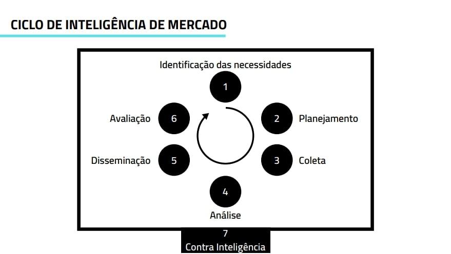 As Diferenças entre as Inteligências Ciclo de Inteligência de Mercado