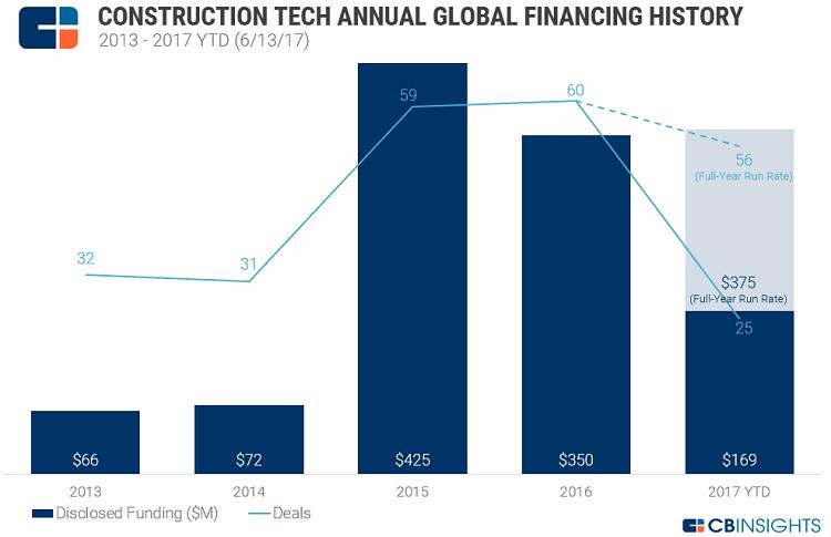 Construtech: Saiba como a Tecnologia está mudando a Construção Panorama do mercado