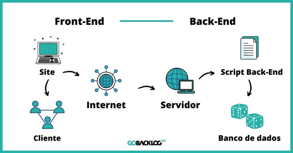 Desenvolvimento Back-End Um Guia para Empreendedores- Afinal, o que é Back-End